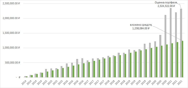 Рис. 4. График вложенных средств и стоимости портфеля из серебра, 2014 — 2021