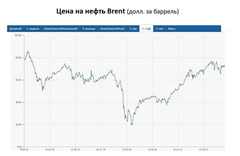 Рис. 3. Цена на нефть Brent. Источник: www.finanz.ru