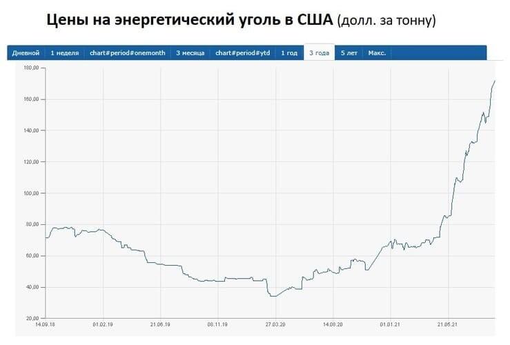 Рис 2. Биржевые цены на энергетический уголь. Источник: www.finanz.ru