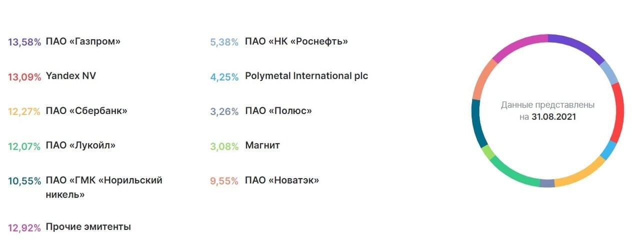 Рис. 1. Основные эмитенты фонда «Открытие — Акции РФ»