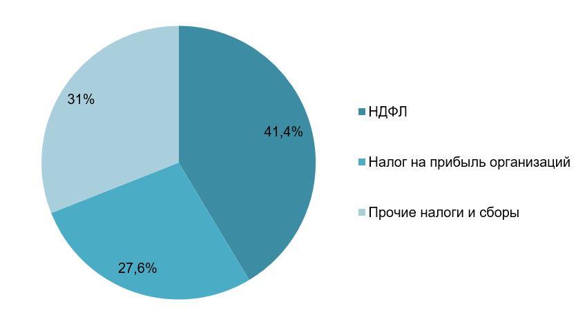 Рис. 2. Источник: сайт Мэра Москвы