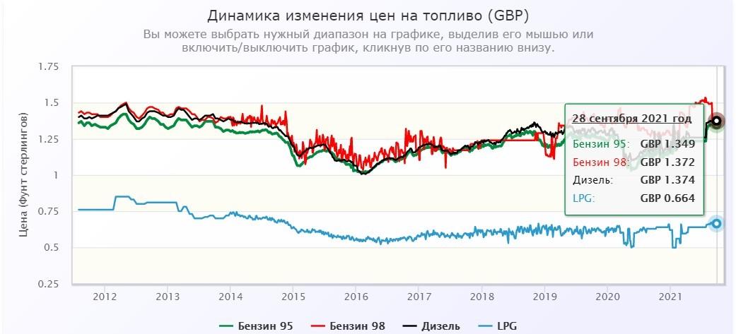 Рис. 1. Динамика цен на топливо в Великобритании. Источник: autotraveler.ru
