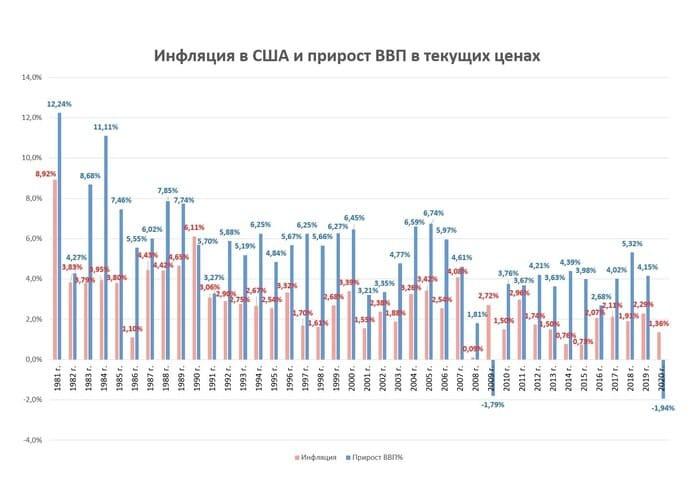 Рис. 2. Инфляция в США и темпы роста ВВП. Диаграмма построена автором по данным top-rf.ru