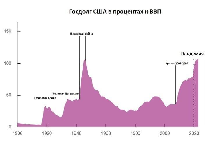 Рис. 1. Отношение госдолга к ВВП США. Источник: journalistsresource.org