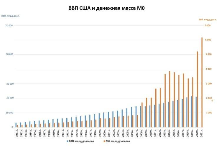 Рис. 5. Соотношение ВВП США и объема денежной массы. Диаграмма построена автором по данным www.bea.gov и take-profit.org