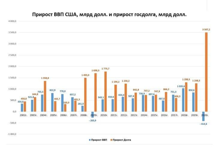 Рис. 4. Прирост госдолга и ВВП США в абсолютных цифрах. Источник: www.bea.gov