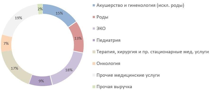 Рис. 6. Пресс-релиз ГК «Мать и дитя» по итогам 2020 г.
