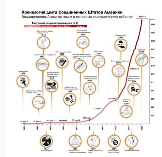 Рис. 1. Рост государственного долга США. Источник: howmuch.net