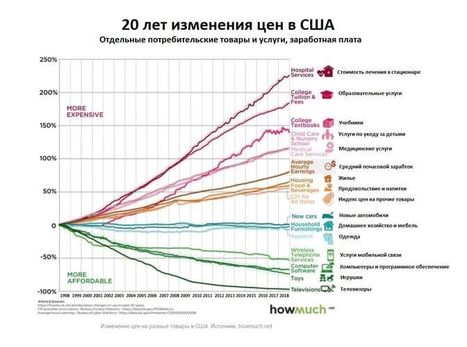 Рис. 4. Изменение цен на разные группы товаров. Источник: howmuch.net