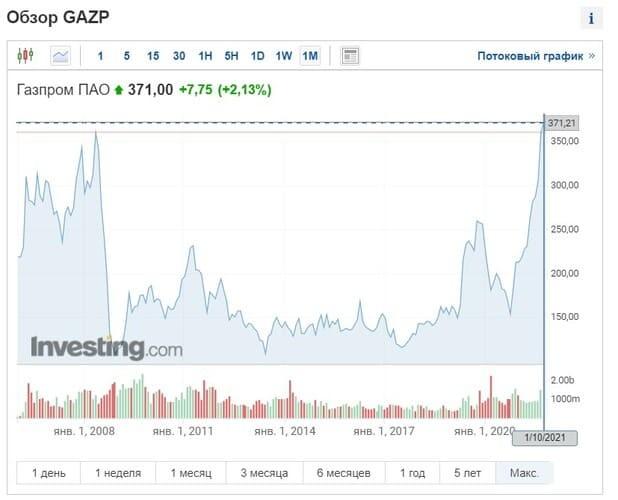 Рис. 1. Обзор котировок акций ПАО «Газпром». Источник: Investing.com
