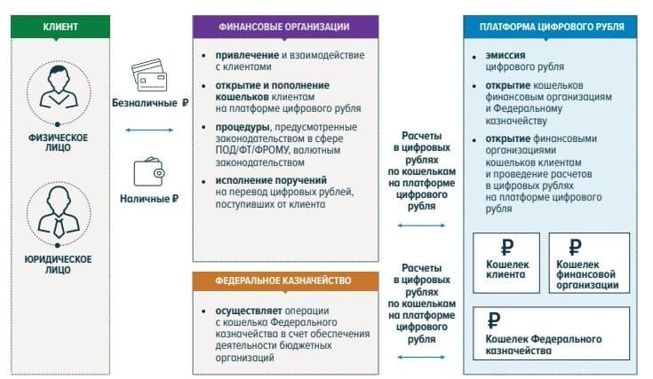 Рис. 1. Источник: Концепция цифрового рубля. Банк России