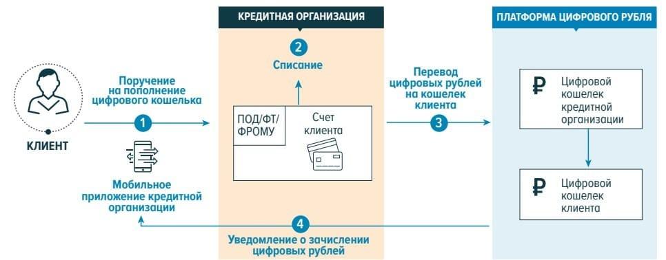 Рис. 2. Источник: Концепция цифрового рубля. Банк России