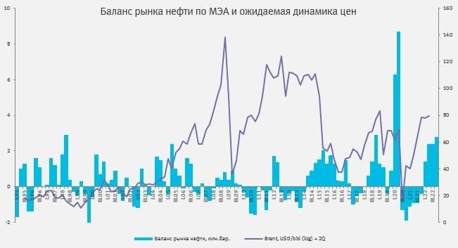 Рис. 2. График баланса рынка нефти по МЭА и ожидаемое изменение цен. Источник: «Открытие Инвестиции»