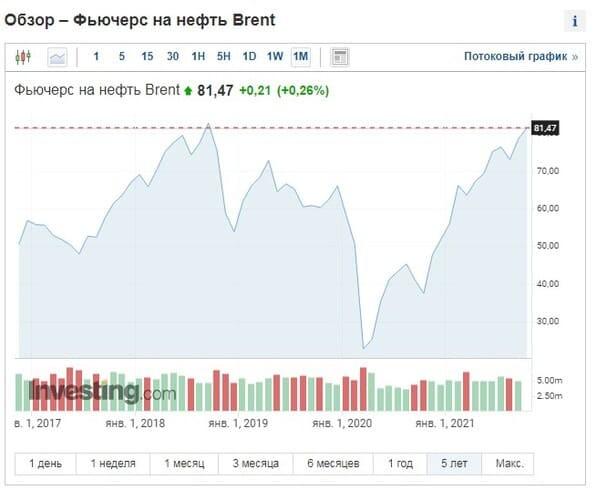 Рис. 1. Обзор стоимости фьючерса на нефть сорта Brent. Источник: Investing.com