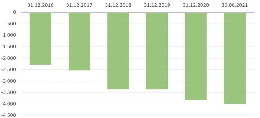 Рис. 5. Источник: финансовая отчётность ПАО «Сургутнефтегаз», расчёт автора