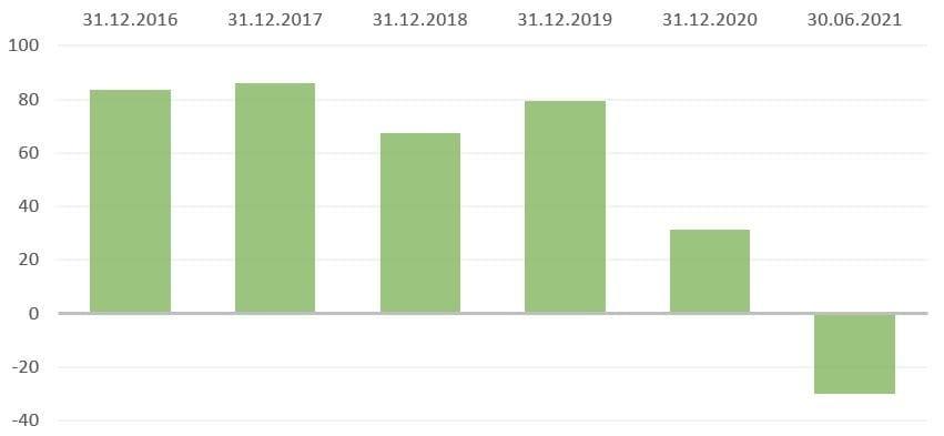 Рис. 1. Источник: финансовая отчётность ПАО «АЛРОСА», расчёт автора