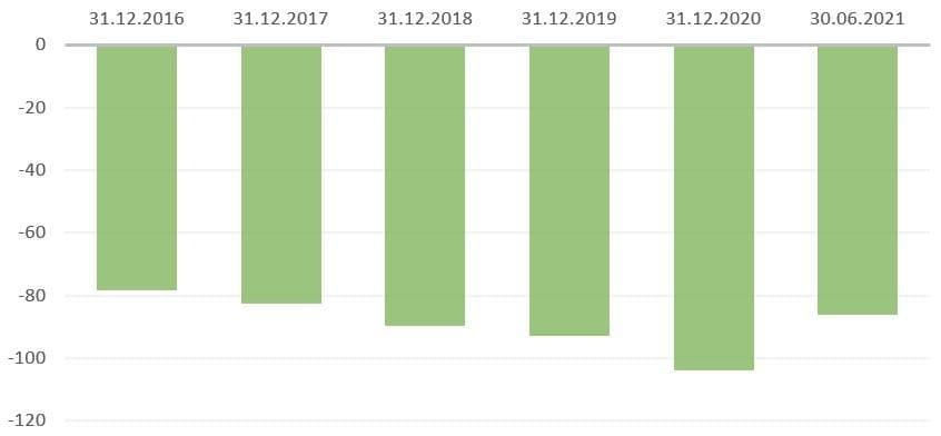 Рис. 2. Источник: финансовая отчётность ПАО «Московская биржа», расчёт автора