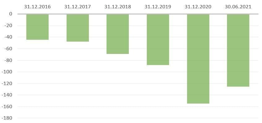 Рис. 3. Источник: финансовая отчётность «Яндекса», расчёт автора