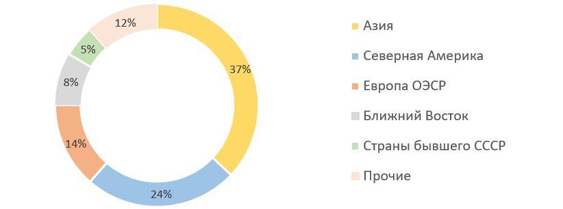 Рис. 6. Источник: данные Международного энергетического агентства (МЭА)