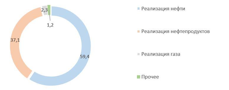 Рис. 3. Источник: финансовая отчётность ПАО «Сургутнефтегаз» за 2020 г.