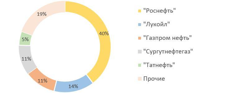 Рис. 9. Источник: данные ЦДУ ТЭК, годовой отчёт ПАО «НК «Роснефть»