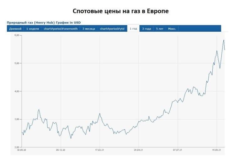 Рис. 1. Спотовые цены на газ в Европе. Данные: www.finanz.ru