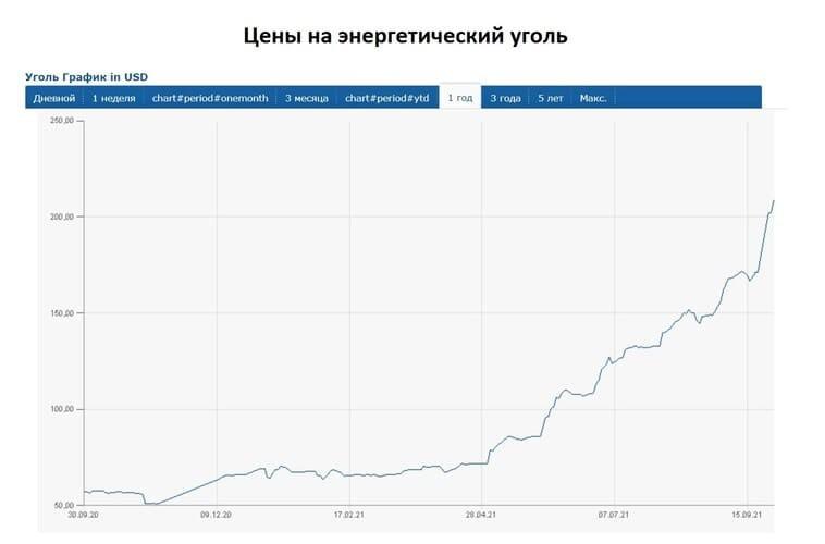 Рис. 2. Цены на энергетический уголь. Данные: www.finanz.ru