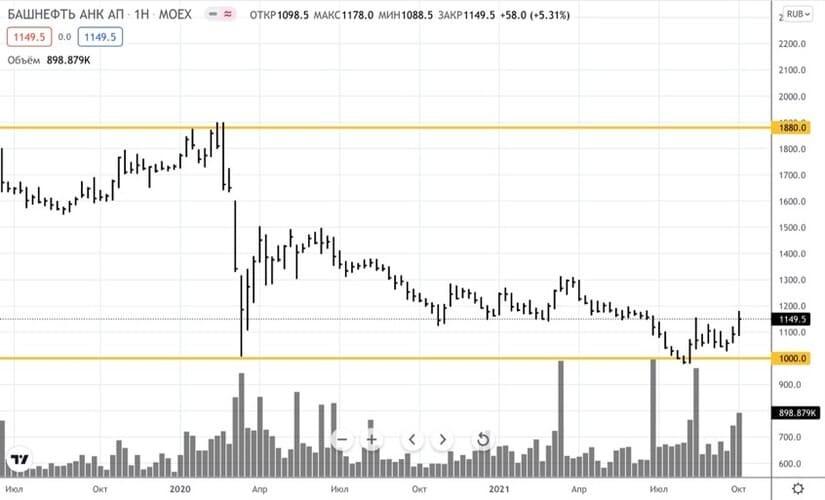 Рис. 2. Динамика изменения стоимости акций «Башнефти» на Мосбирже, июль 2019 — октябрь 2021