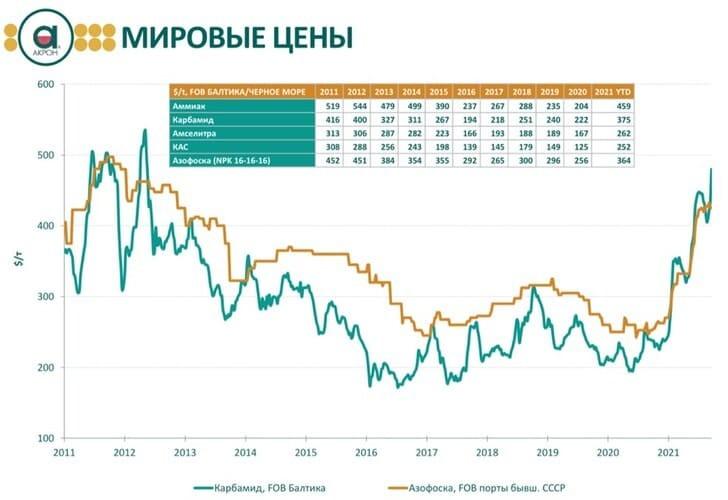 Рис. 2. Динамика цен на удобрения, 2011–2021 гг. Источник: презентация компании