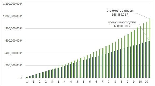 Рис. 1. График вложенных средств и стоимости активов на протяжении 10 лет