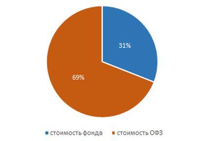Рис. 3. Соотношение в портфеле средств, вложенных в ОФЗ и в фонд, через 10 лет