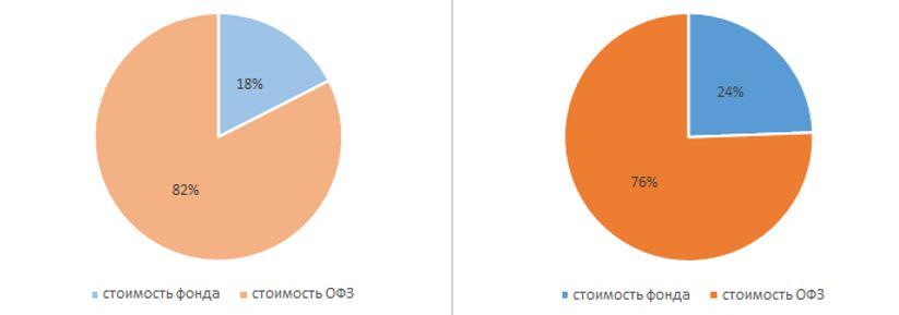 Рис. 2. Соотношение в портфеле средств, вложенных в ОФЗ и в фонд, через год и через 5 лет