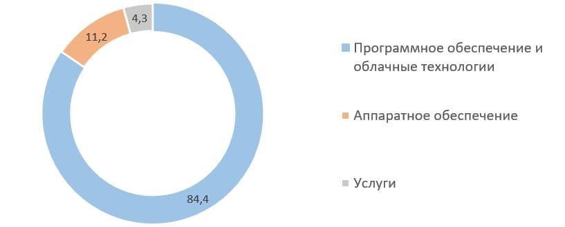 Рис. 4. Источник: данные компании Softline