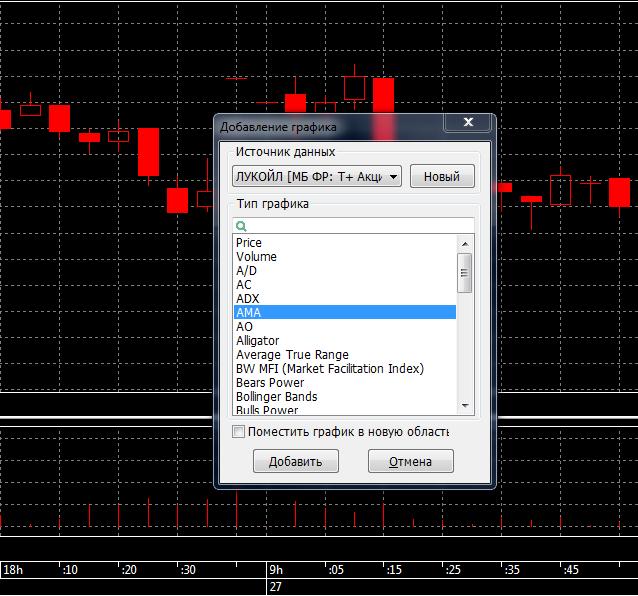 Рис. 2. QUIK 7: построение графика средней цены в терминале
