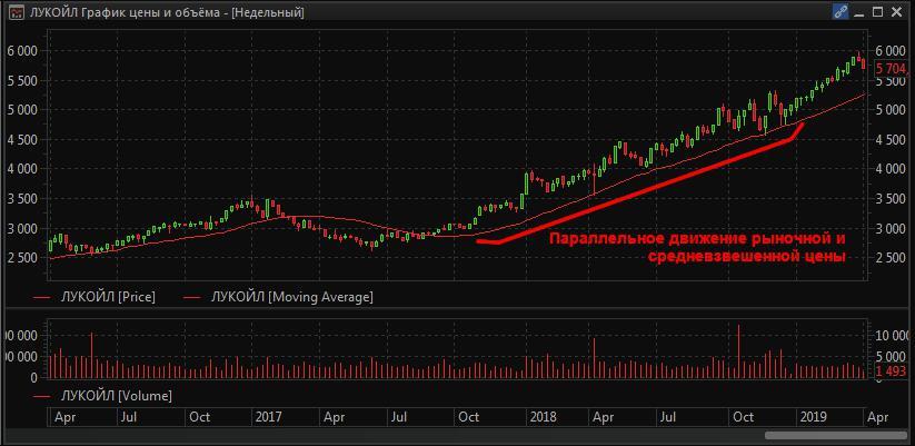 Недельный график цены акций «Лукойла»