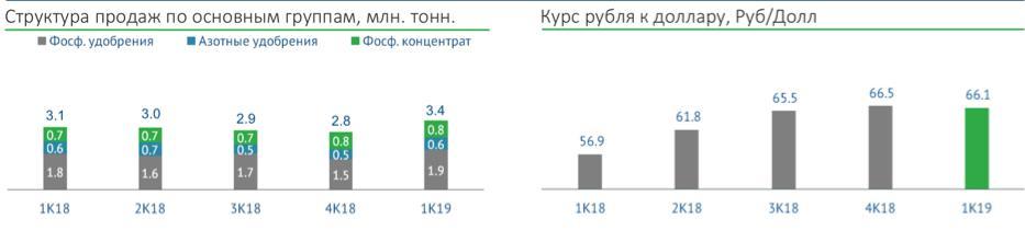 Рис. 2. Курс рубля к доллару