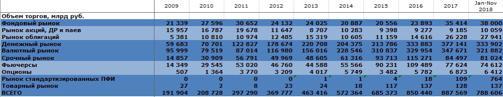 Рис. 3. Остатки средств на счетах клиентов