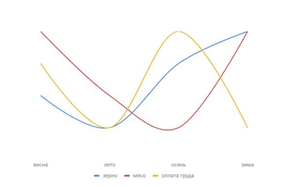 Схематическое изображение движения цен в Вестеросе в зависимости от сезона