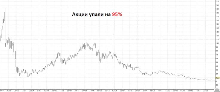 График падения стоимости акций Cliffs Natural Resources