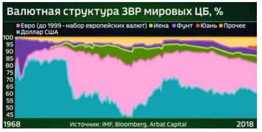 Рис. 2. Структура валютных резервов мира. Подготовлено экономическим экспертом  Антоном Шабановым