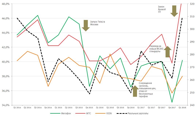 Рис. 1. Рентабельность OIBDA российского сегмента бизнеса «Мегафона», «МТС», VEON и индекс реальных заработных плат. Источники: данные компаний, расчёты «Открытие Брокер».