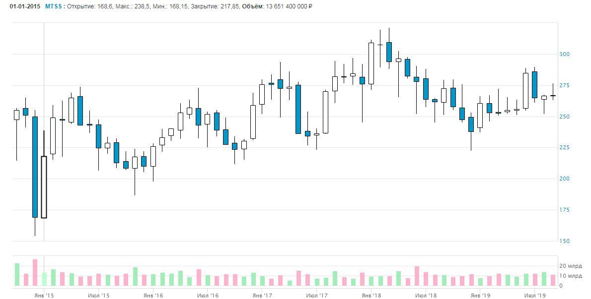 Месячный график акций «МТС». Изображение с сайта МосБиржи
