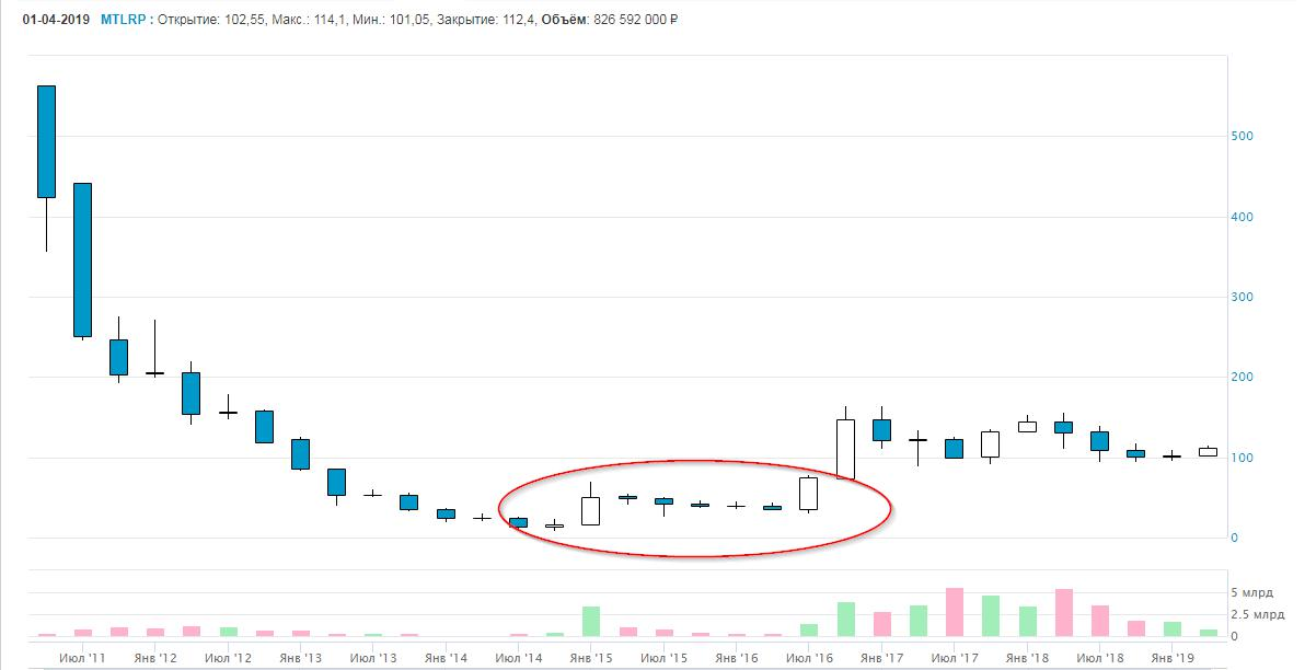 Изображение с сайта Мосбиржи, квартальный график привилегированных акций «Мечел»