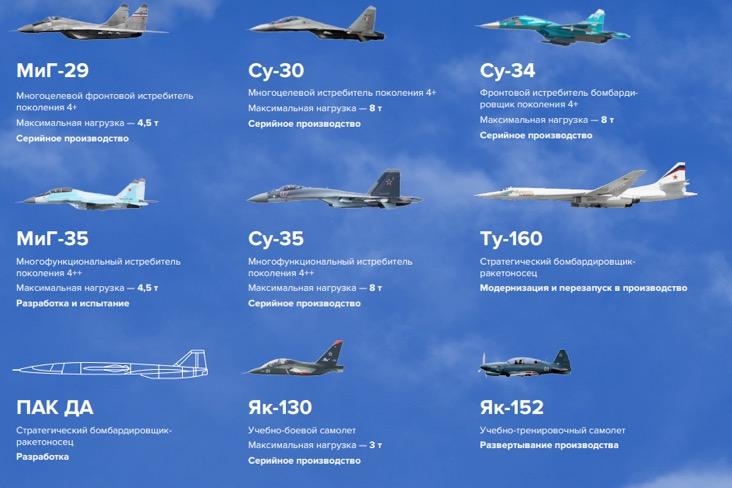 Военная авиация «ОАК». Источник: годовой отчет компании