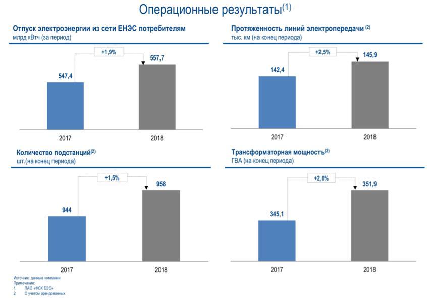 Рис. 3. Операционные результаты «ФСК ЕЭС»