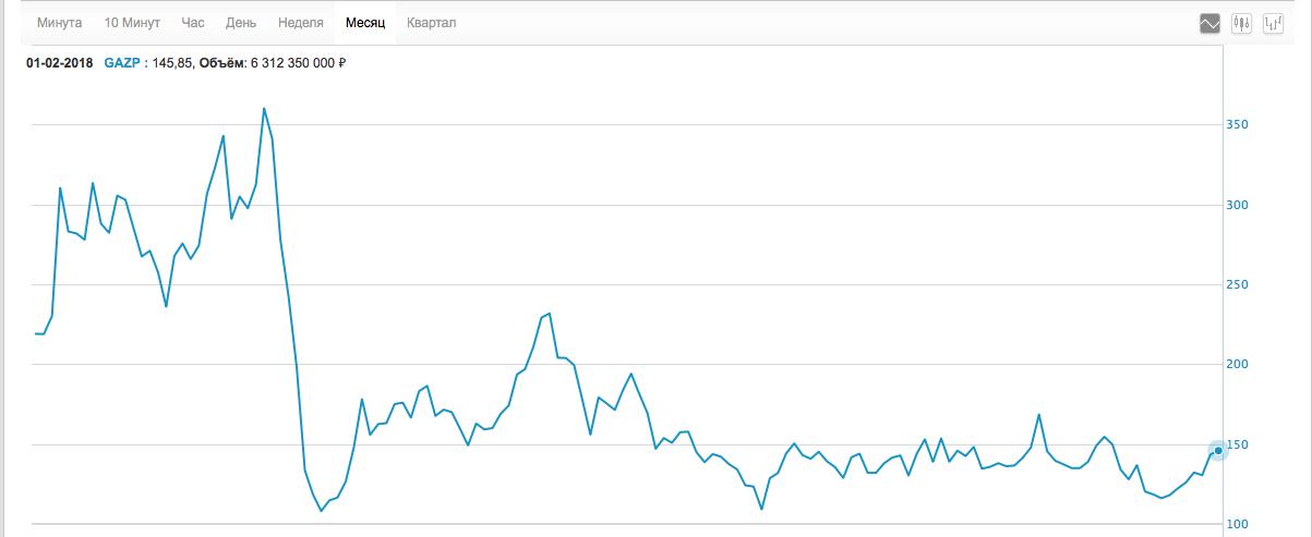 Помесячный график стоимости акций ПАО «Газпром» в период с 2007 по 2018 год (источник — moex.com).