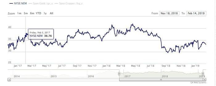 Рис. 2. График изменения цены акций Newmont Mining