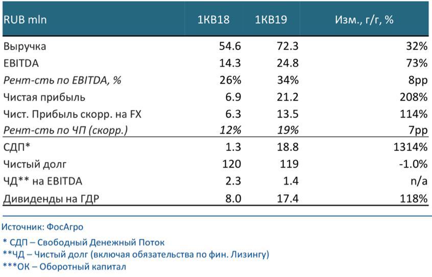 Рис. 6. Финансовые результаты
