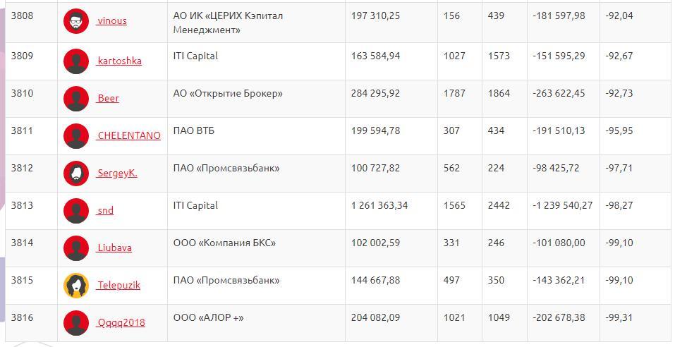 Результаты конкурса «Лучший частный инвестор 2018», изображение с сайта МосБиржи (https://investor.moex.com/ru/statistics/2018/)
