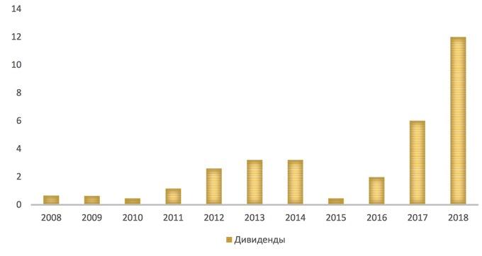 Дивидендные выплаты «Сбербанк-пр» за 10 лет, руб. на акцию